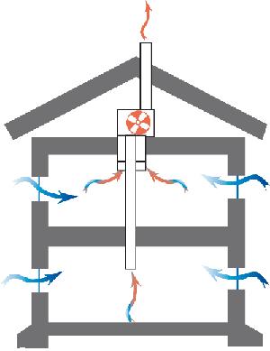 F-system-ventilation