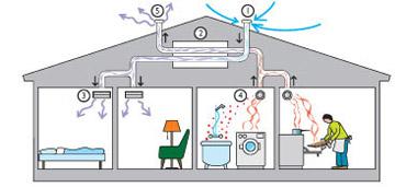 Ventilationssystem i hus